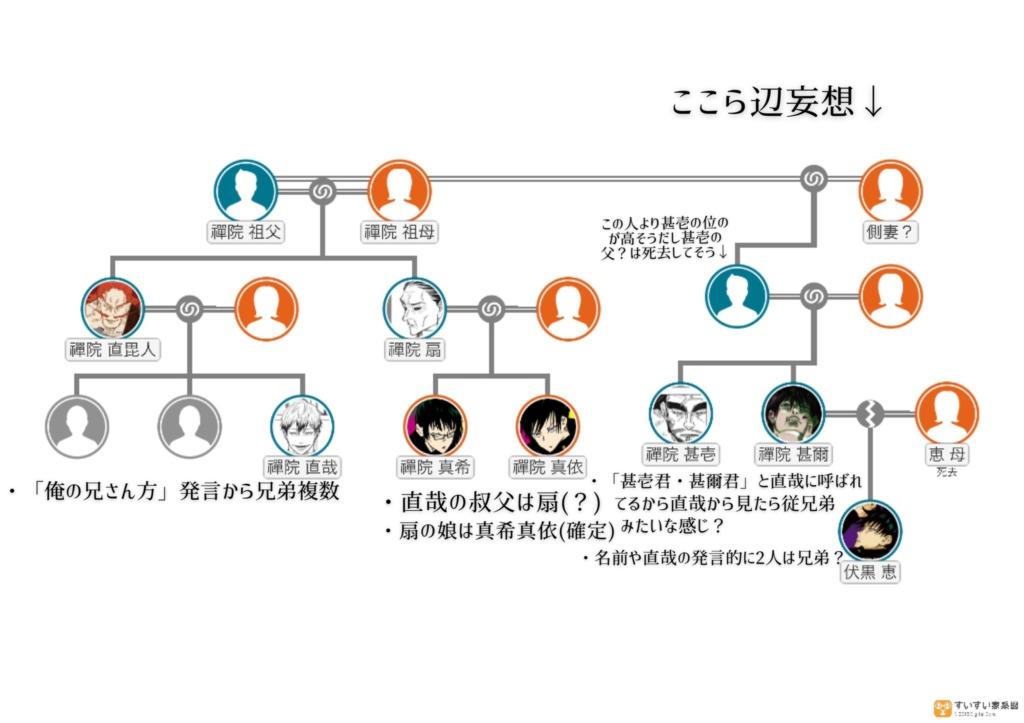 禪院家 家系図